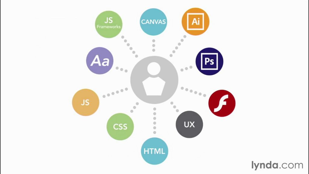 Web Design Fundamental – Welcome to the tutorial